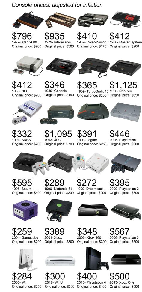 I made this graphic showing how much classic consoles